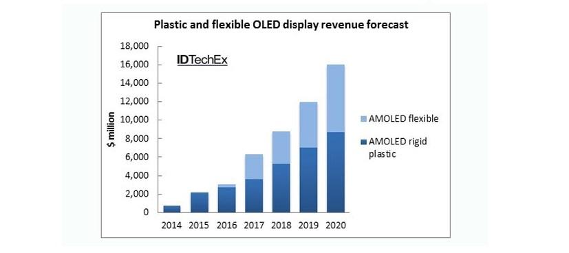 OLED-Displays: 16 Milliarden US-Dollar Umsatz im Jahr 2020